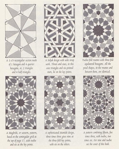 Symmetries of Islamic Geometrical Patterns